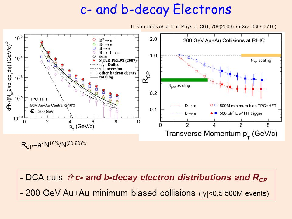 c- and b-decay Electrons - DCA cuts  c- and b-decay electron distributions and R CP - 200 GeV Au+Au minimum biased collisions (|y|<0.5 500M events) R CP =a*N 10% /N (60-80)% H.