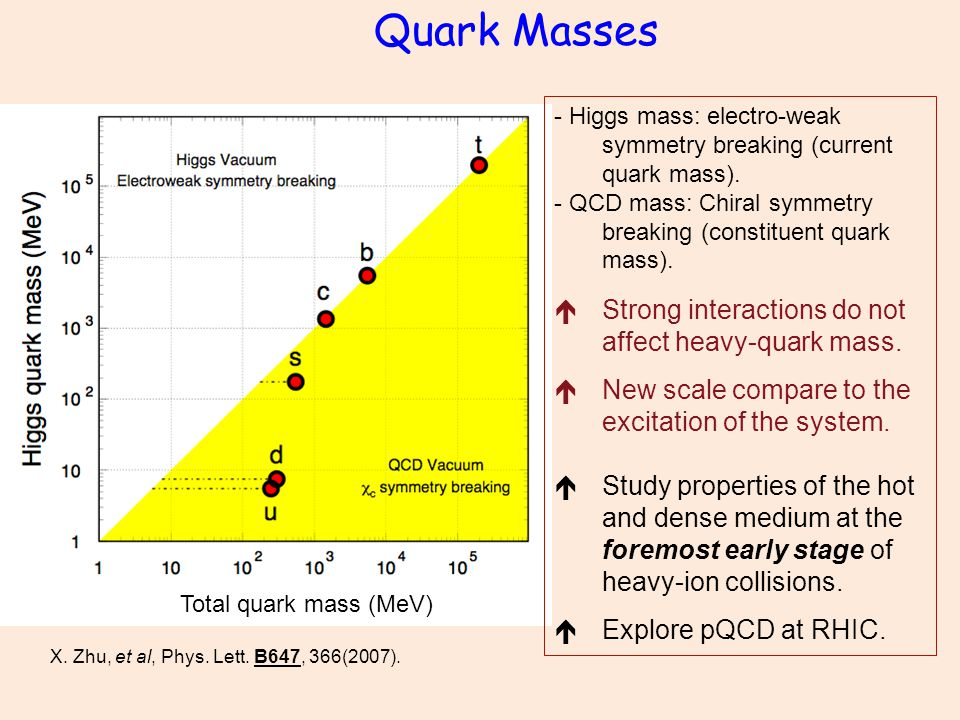 Quark Masses - Higgs mass: electro-weak symmetry breaking (current quark mass).