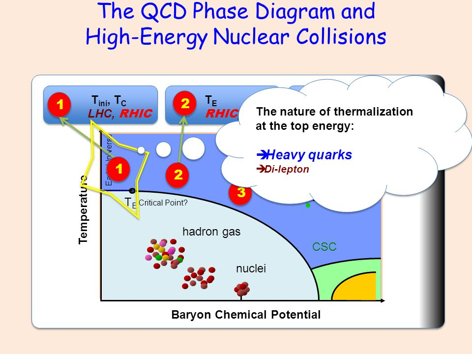 nuclei hadron gas CSC quark-gluon plasma TETE Baryon Chemical Potential Critical Point.