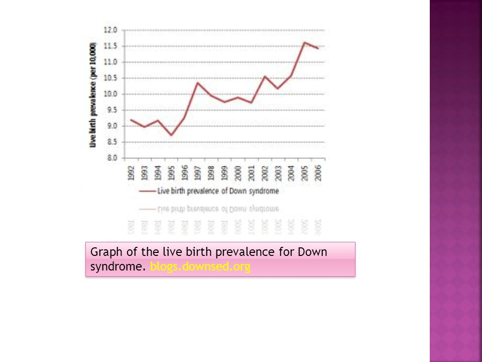 Graph of the live birth prevalence for Down syndrome. blogs.downsed.org