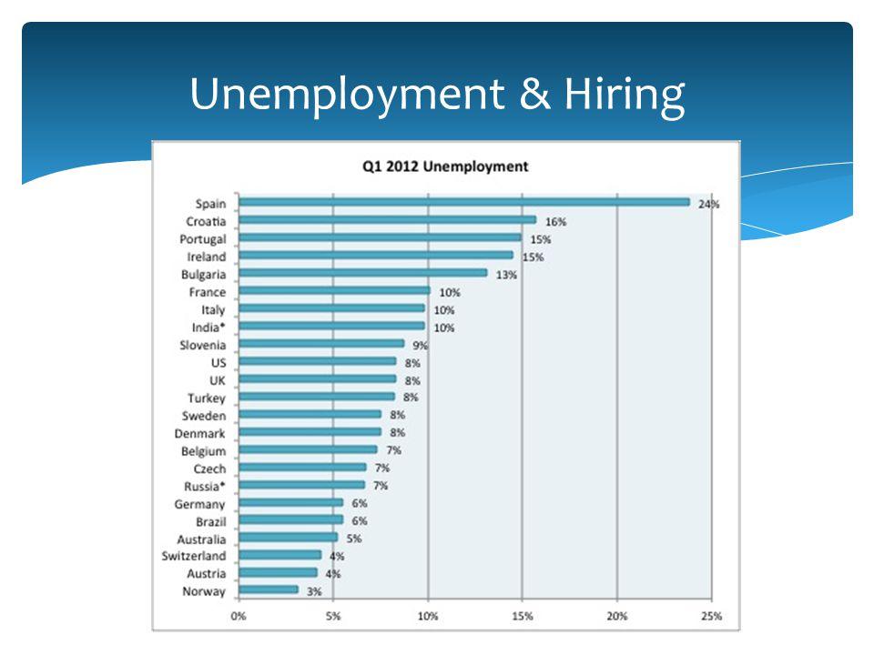 Unemployment & Hiring