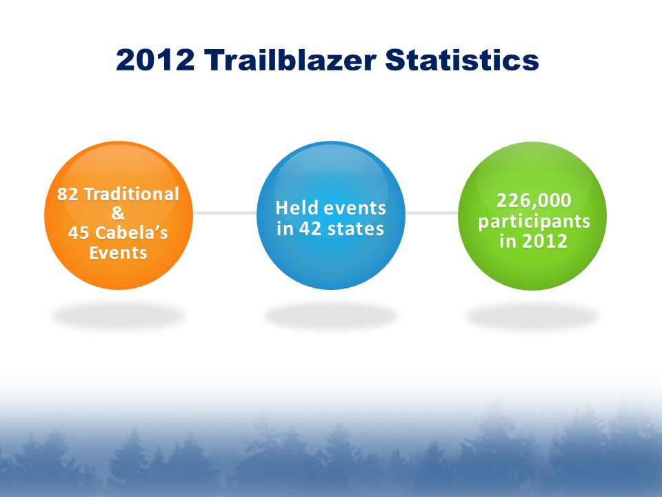 82 Traditional & 45 Cabela's Events Held events in 42 states 226,000 participants in 2012 2012 Trailblazer Statistics