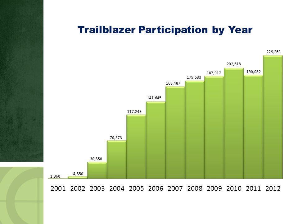 Trailblazer Participation by Year 226,263 190,052 202,618 187,917 179,633 141,645 117,249 70,373 30,850 4,850 1,360
