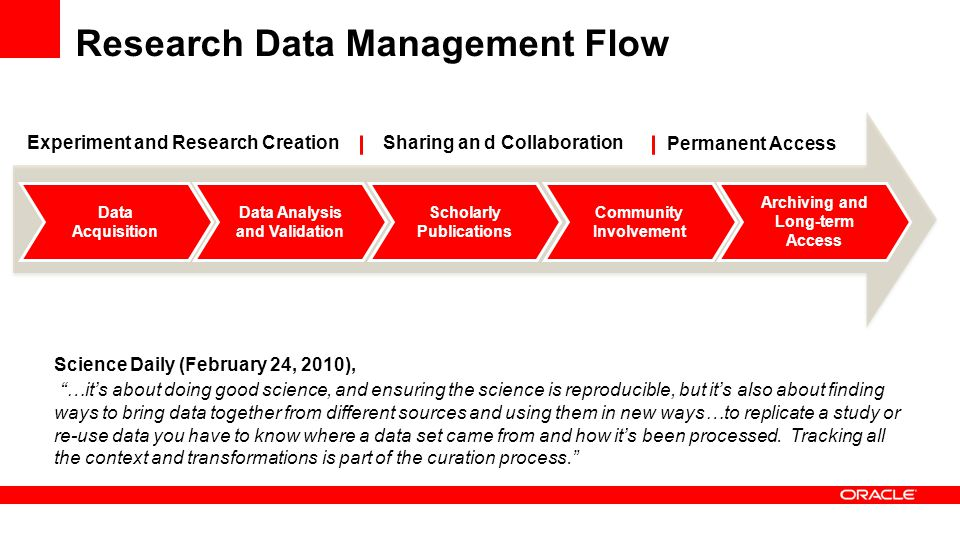 Research Data Management Flow Scholarly Publications Community Involvement Data Analysis and Validation Data Acquisition Archiving and Long-term Acces