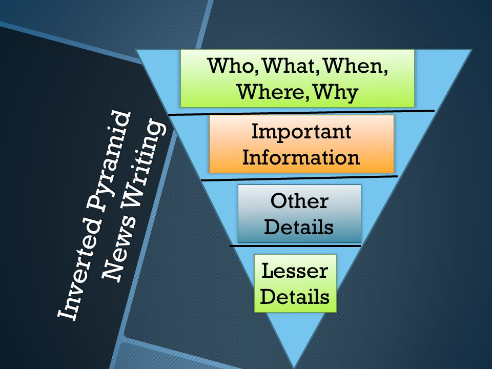 Inverted Pyramid News Writing Who, What, When, Where, Why Important Information Lesser Details Other Details