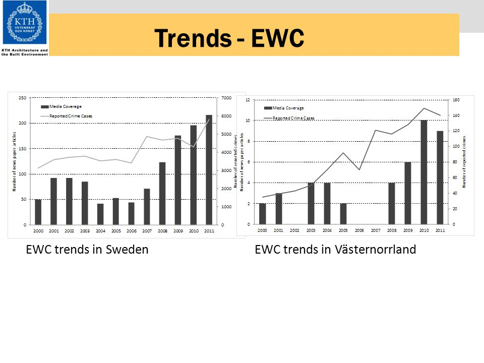 Trends - EWC EWC trends in SwedenEWC trends in Västernorrland