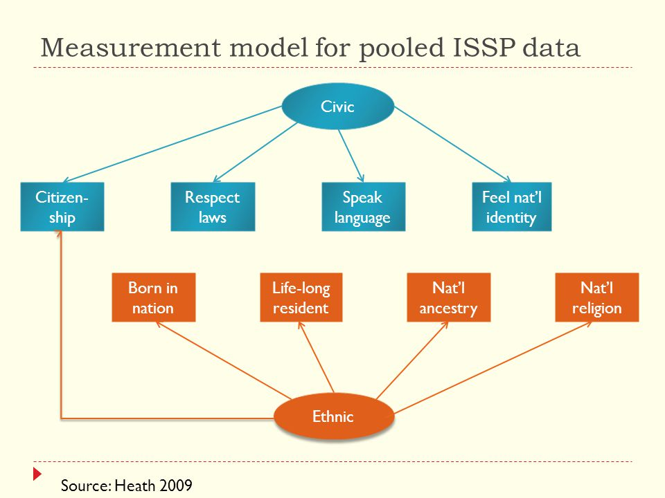 Measurement model for pooled ISSP data Source: Heath 2009 Civic Ethnic Born in nation Nat'l ancestry Nat'l religion Life-long resident Citizen- ship Respect laws Speak language Feel nat'l identity