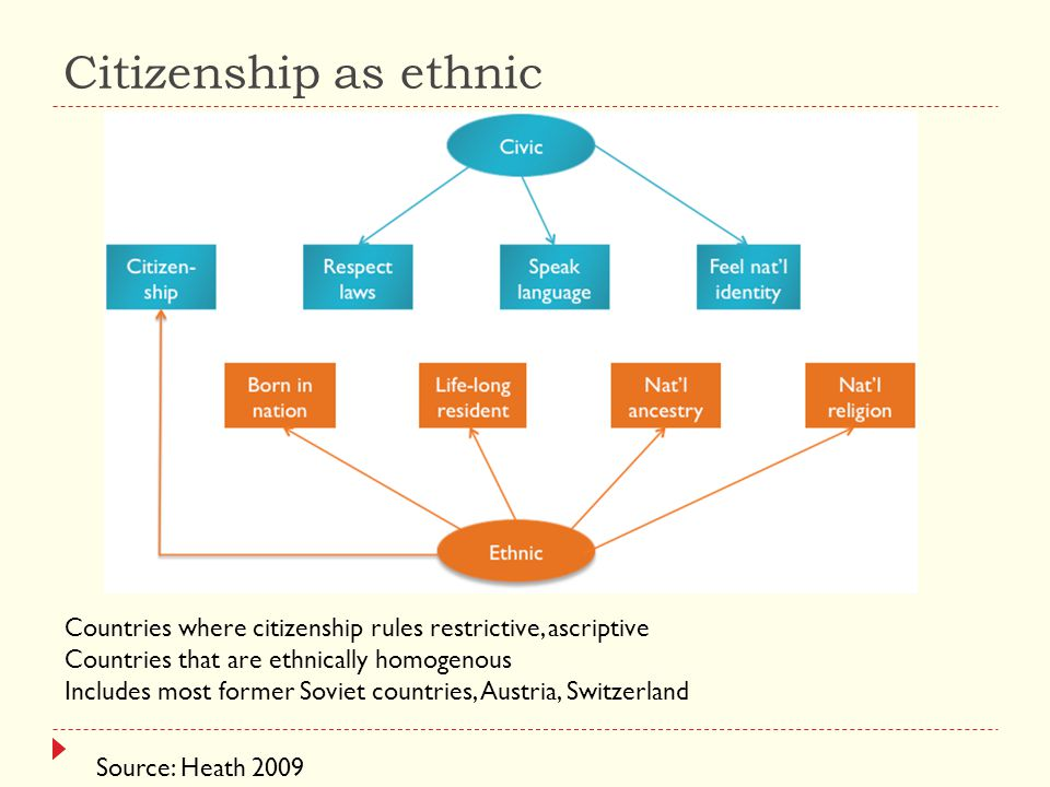 Citizenship as ethnic Source: Heath 2009 Countries where citizenship rules restrictive, ascriptive Countries that are ethnically homogenous Includes most former Soviet countries, Austria, Switzerland