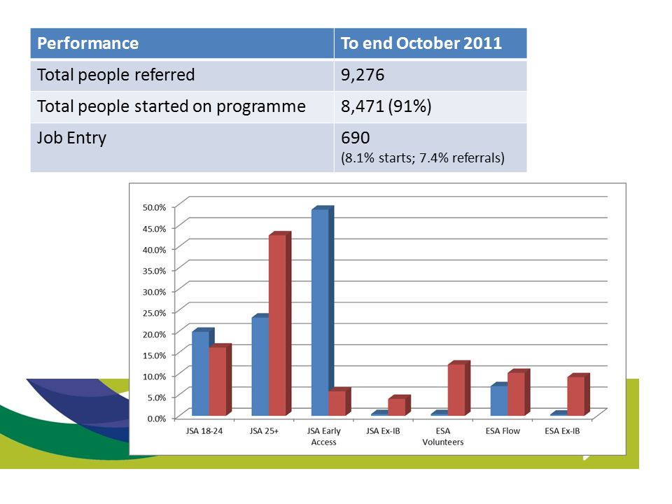 PerformanceTo end October 2011 Total people referred9,276 Total people started on programme8,471 (91%) Job Entry690 (8.1% starts; 7.4% referrals)