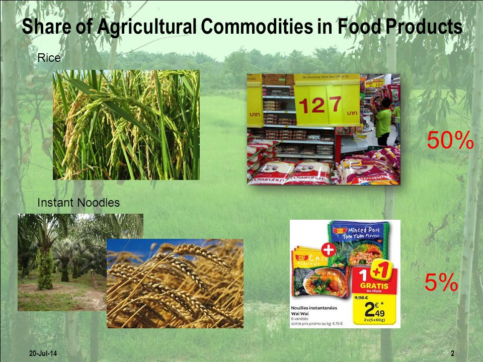 Share of Agricultural Commodities in Food Products Rice Instant Noodles 20-Jul-142 5% 50%