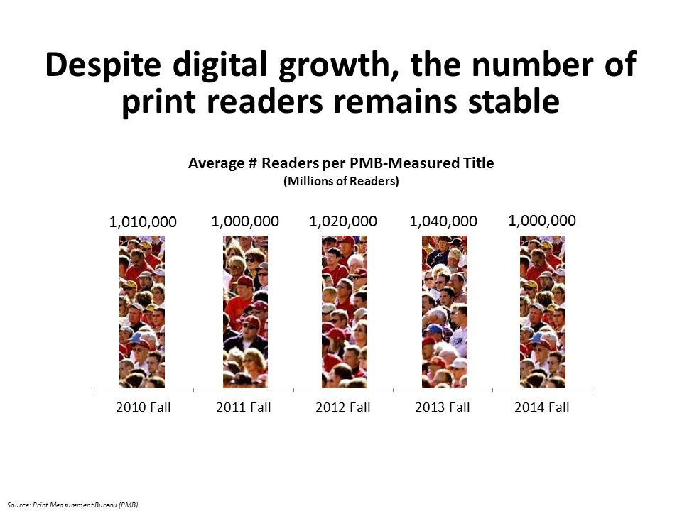 Source: Print Measurement Bureau (PMB) Despite digital growth, the number of print readers remains stable Average # Readers per PMB-Measured Title (Millions of Readers)