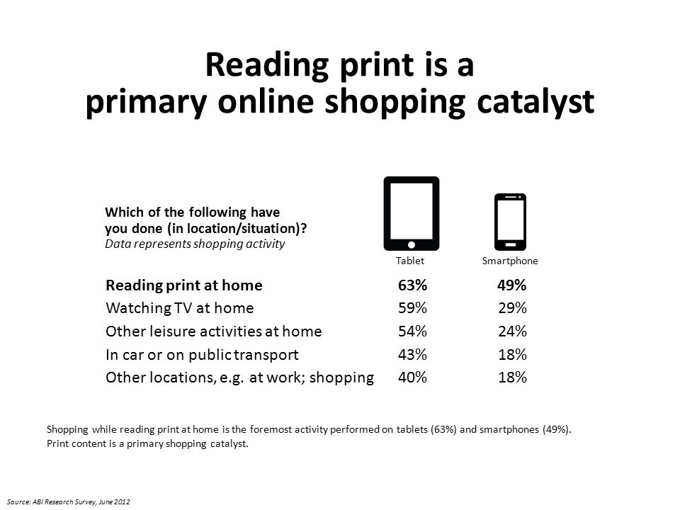 Reading print at home63%49% Watching TV at home59%29% Other leisure activities at home54%24% In car or on public transport43%18% Other locations, e.g.