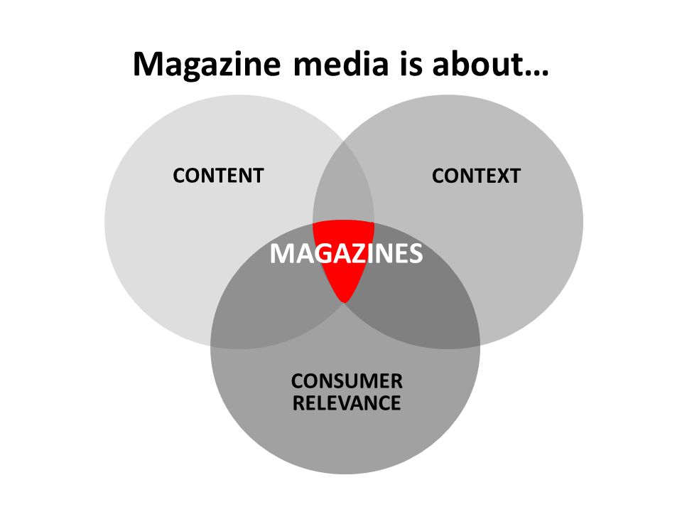 CONTENT CONSUMER RELEVANCE CONTEXT MAGAZINES Magazine media is about…