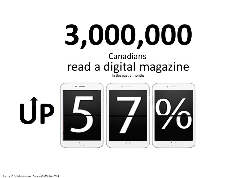 3,000,000 Canadians read a digital magazine in the past 3 months UP Source: Print Measurement Bureau (PMB), Fall 2014