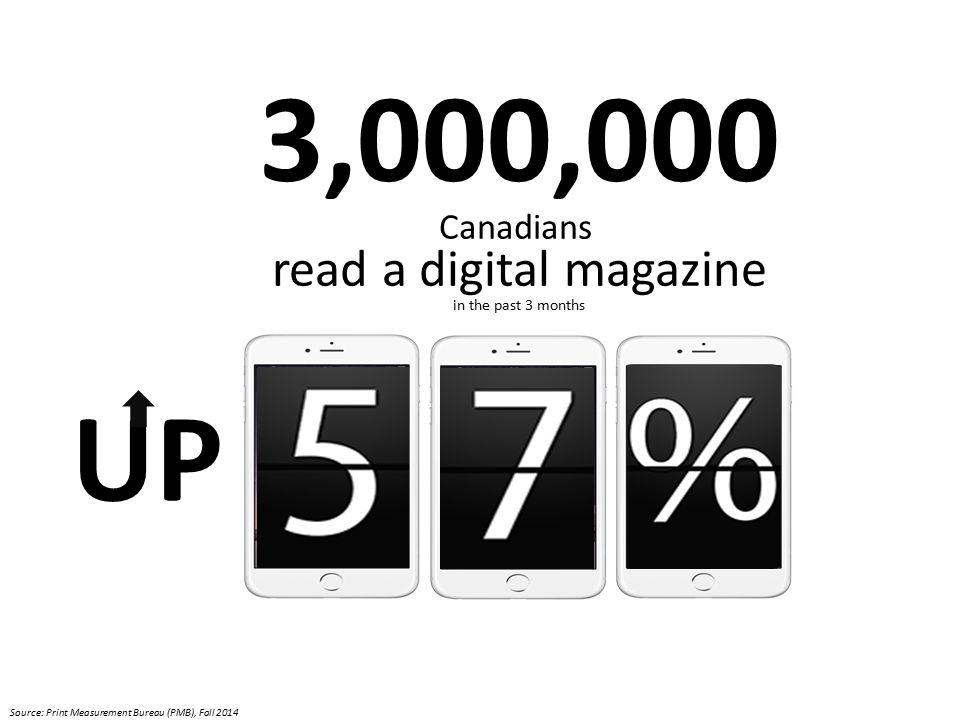 Magazine reader growth by device +115% +75% +162% Source: Print Measurement Bureau (PMB), Fall 2014