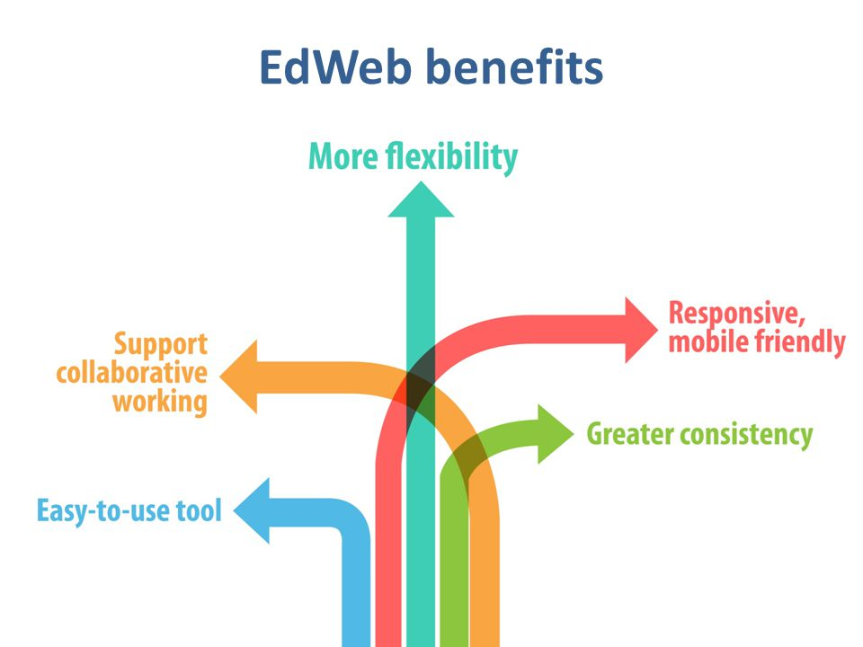 EdWeb benefits