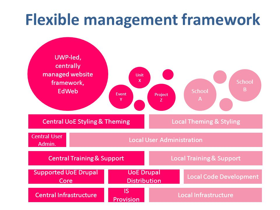 Flexible management framework Central Infrastructure UWP-led, centrally managed website framework, EdWeb Local Infrastructure Project Z Supported UoE Drupal Core School B Local Code Development Central Training & SupportLocal Training & Support Central User Admin.