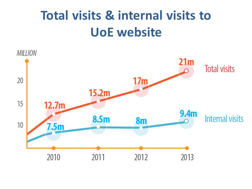 Total visits & internal visits to UoE website