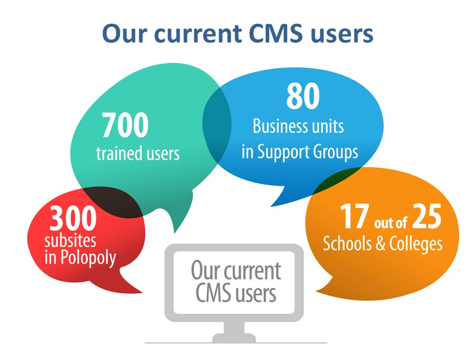 Our current CMS users