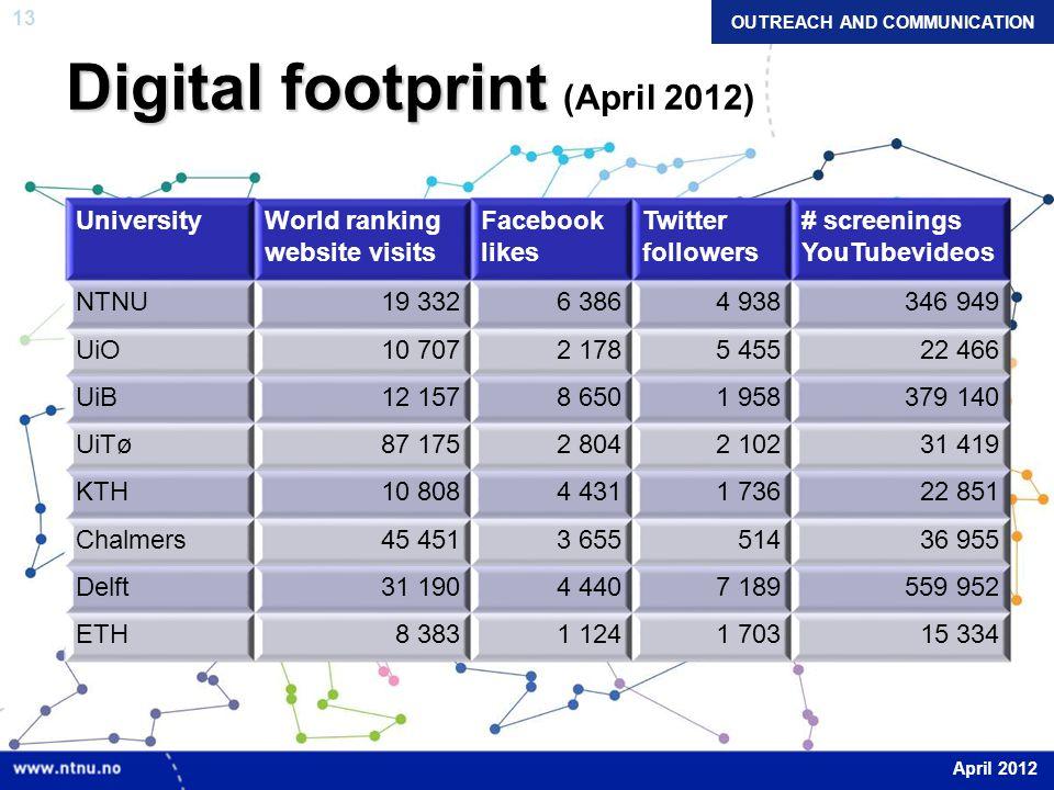 13 Digital footprint Digital footprint (April 2012) UniversityWorld ranking website visits Facebook likes Twitter followers # screenings YouTubevideos