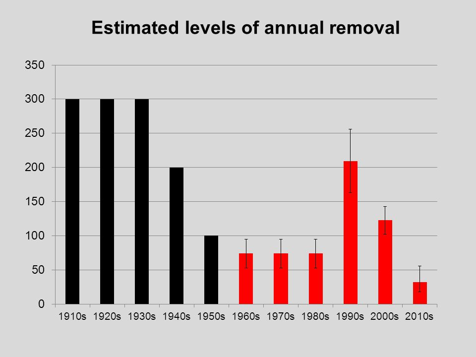 Estimated levels of annual removal