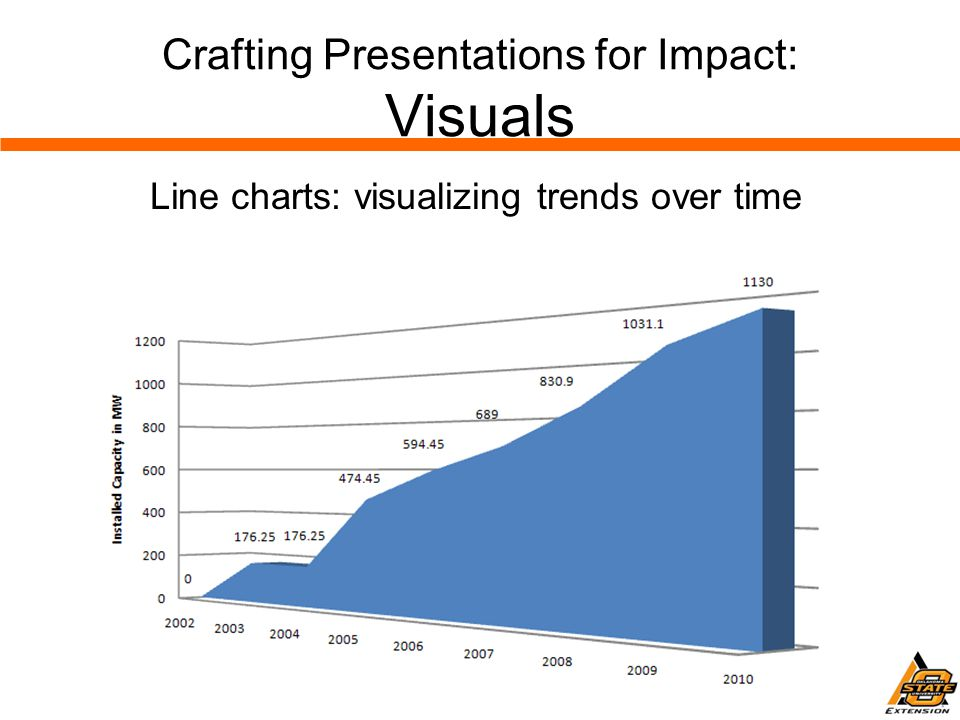 Crafting Presentations for Impact: Visuals Line charts: visualizing trends over time