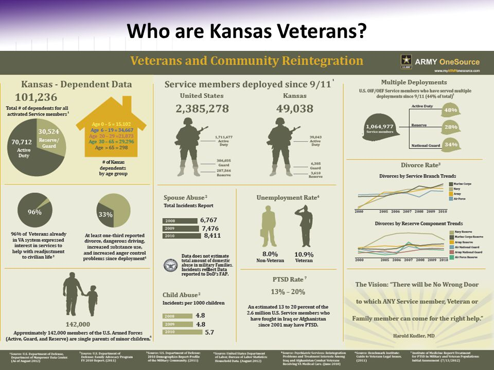 Who are Kansas Veterans? www.defense.gov/home/features/2011/0111_initiative/strengthening_our_military_january_2011.pdf 4 www.militaryhomefront.dod.mi