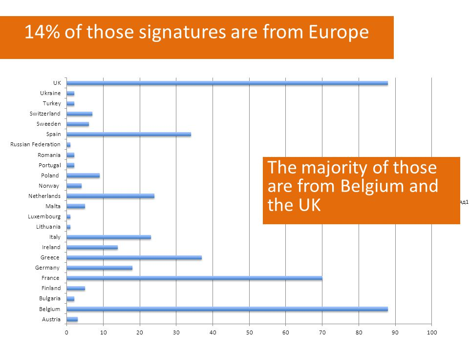 14% of those signatures are from Europe The majority of those are from Belgium and the UK