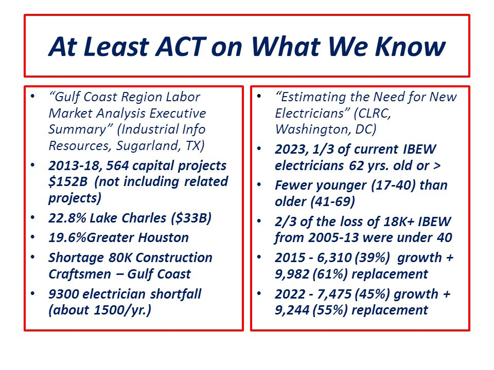 At Least ACT on What We Know Gulf Coast Region Labor Market Analysis Executive Summary (Industrial Info Resources, Sugarland, TX) 2013-18, 564 capital projects $152B (not including related projects) 22.8% Lake Charles ($33B) 19.6%Greater Houston Shortage 80K Construction Craftsmen – Gulf Coast 9300 electrician shortfall (about 1500/yr.) Estimating the Need for New Electricians (CLRC, Washington, DC) 2023, 1/3 of current IBEW electricians 62 yrs.