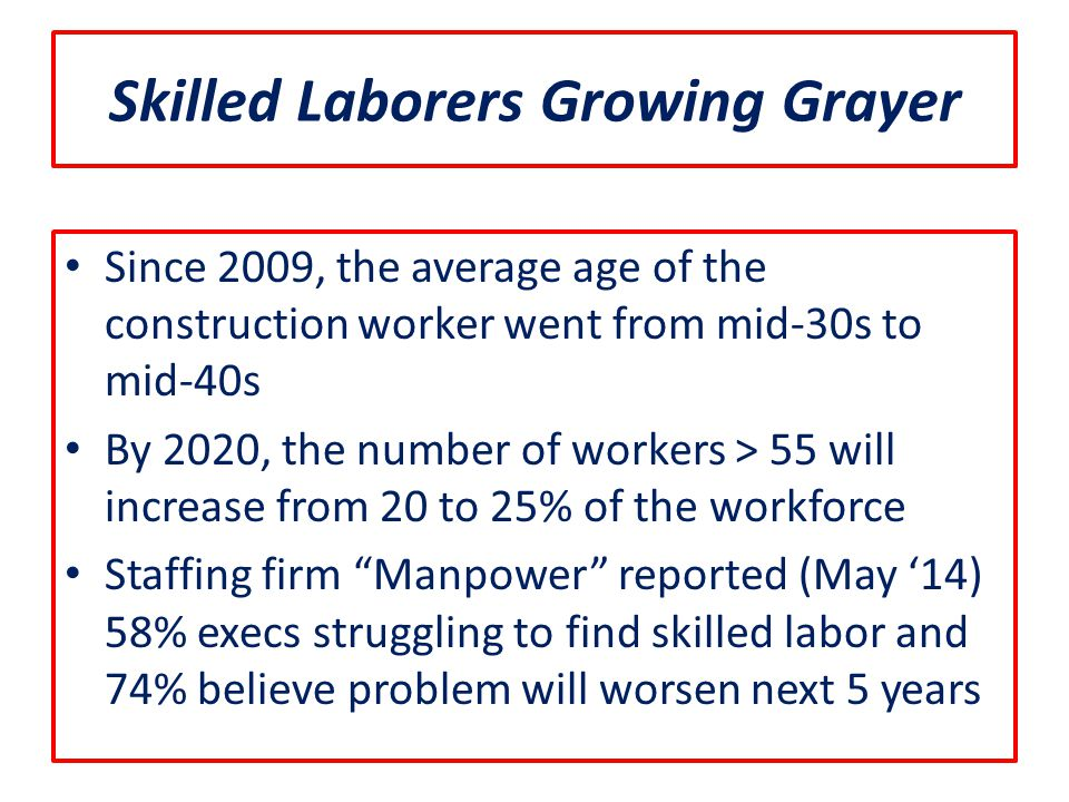 Skilled Laborers Growing Grayer Since 2009, the average age of the construction worker went from mid-30s to mid-40s By 2020, the number of workers > 55 will increase from 20 to 25% of the workforce Staffing firm Manpower reported (May '14) 58% execs struggling to find skilled labor and 74% believe problem will worsen next 5 years