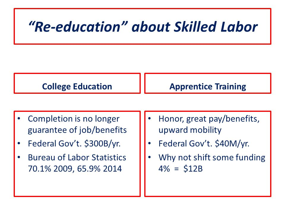 """""""Re-education"""" about Skilled Labor College Education Completion is no longer guarantee of job/benefits Federal Gov't. $300B/yr. Bureau of Labor Statis"""