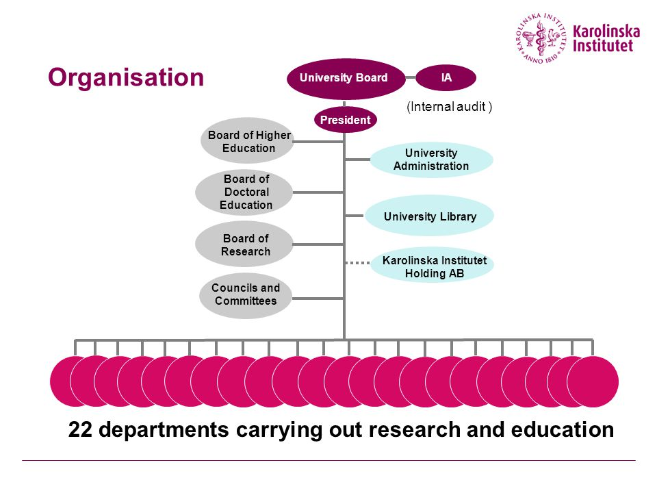 Organisation 22 departments carrying out research and education University Board Board of Higher Education Board of Doctoral Education Board of Research Councils and Committees University Administration University Library Karolinska Institutet Holding AB President (Internal audit ) IA
