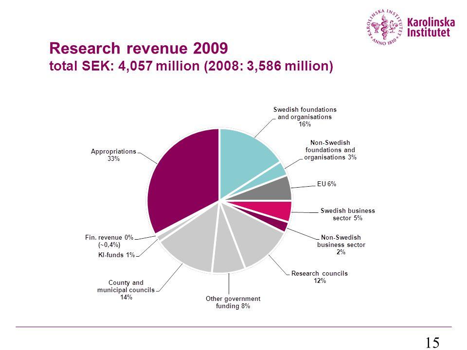 15 Research revenue 2009 total SEK: 4,057 million (2008: 3,586 million)