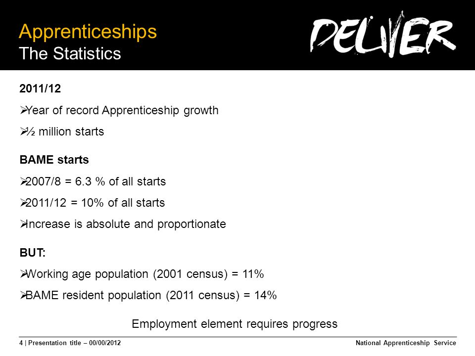 5 | Presentation title – 00/00/2012 Apprenticeships Products National Apprenticeship Service Apprenticeship Vacancies  On-line service  Anyone, anywhere can apply for a vacancy  Year of record growth in usage and applications  26% applications made by BAME  Growth = absolute and proportionate Access to Apprenticeships  Ready for an Apprenticeship but unable to find an employer  Small programme  High BAME engagement Successful access points for BAME communities ?