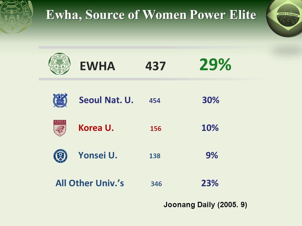 Ewha, Source of Women Power Elite Seoul Nat. U. 454 30% Korea U. 156 10% EWHA 437 29% Yonsei U. 138 9% All Other Univ.'s 346 23% Joonang Daily (2005.