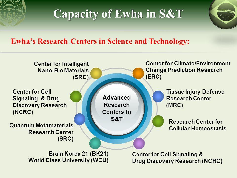 Ewha's Big Three Creative Research Projects Chemistry Nanoscienc e Life Science Ewha's Big Three Projects receive grants of > 3 billion KRW (~2.8 million USD) per year.