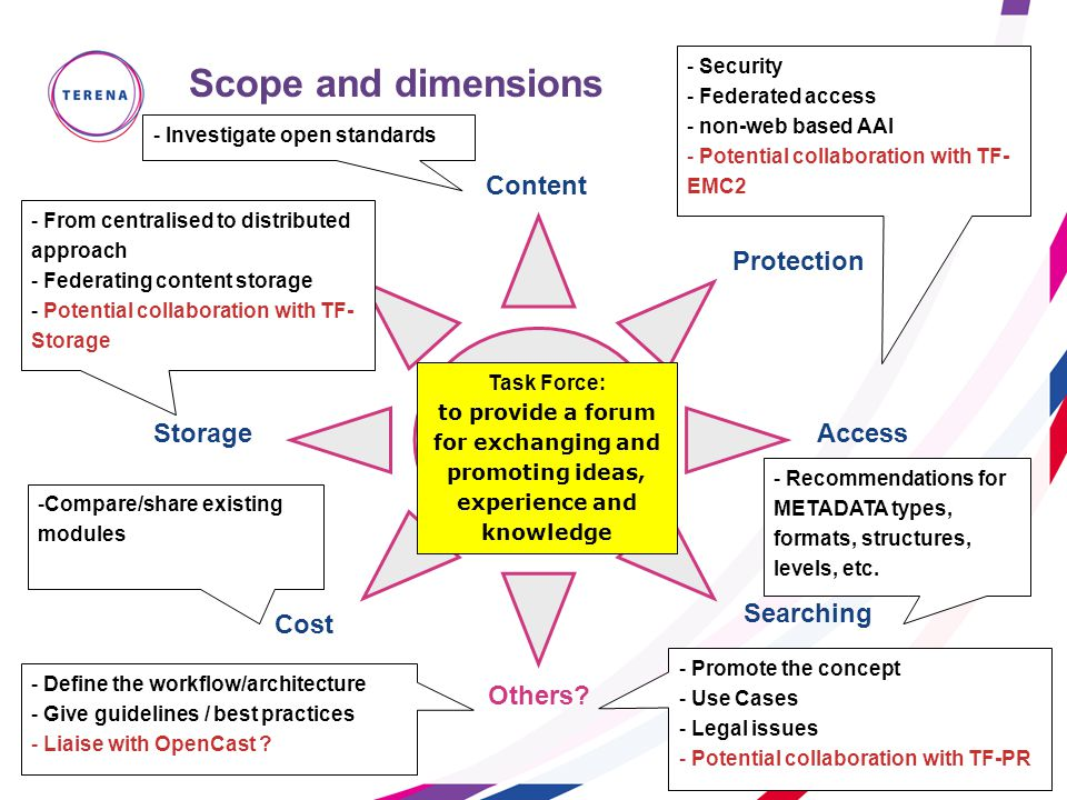 Slide 5 Scope and dimensions Content Quality Access Protection Storage Searching Cost Others.