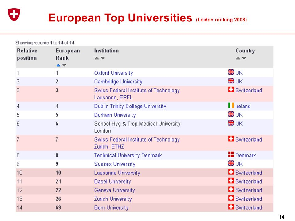 European Top Universities (Leiden ranking 2008) 14