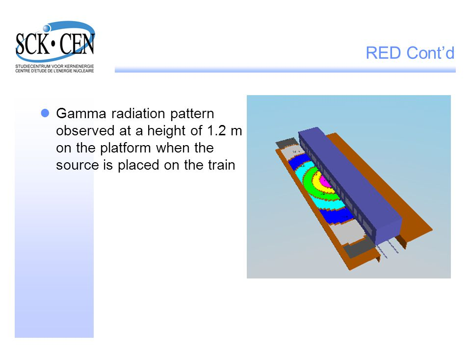 RED Cont'd Gamma radiation pattern observed at a height of 1.2 m on the platform when the source is placed on the train
