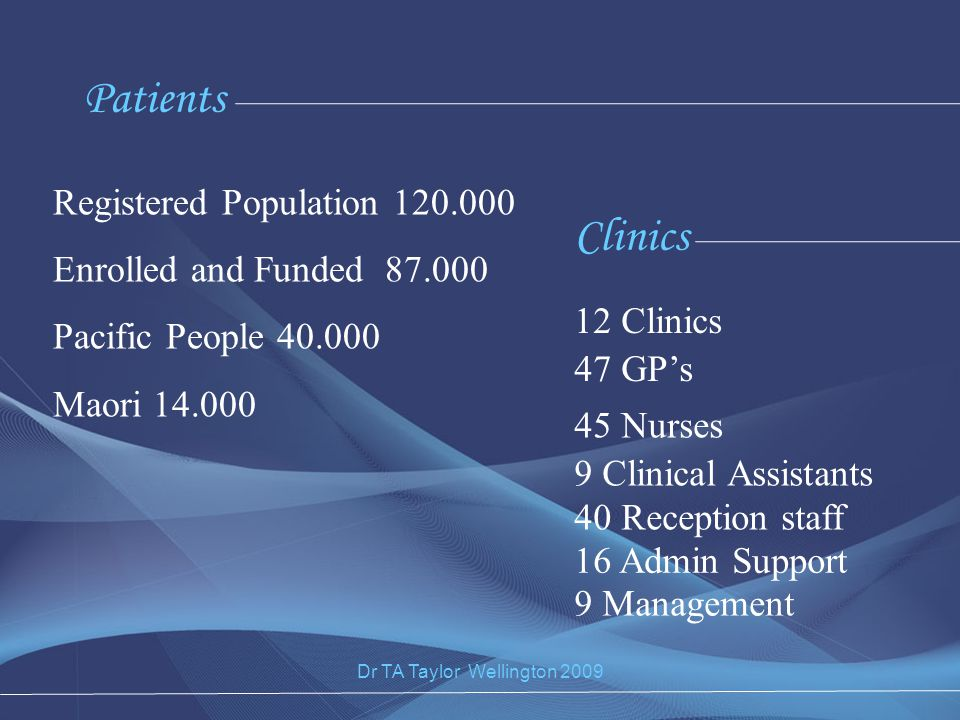 Registered Population 120.000 Enrolled and Funded 87.000 Pacific People 40.000 Maori 14.000 Patients Clinics 40 Reception staff 12 Clinics 47 GP's 45