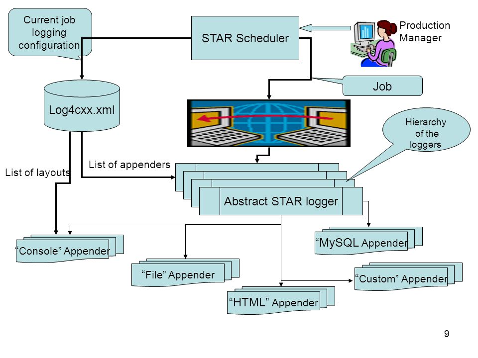9 STAR Scheduler Log4cxx.xml Current job logging configuration Production Manager Job Abstract STAR logger List of appenders List of layouts Hierarchy of the loggers Console Appender HTML Appender MySQL Appender File Appender Custom Appender