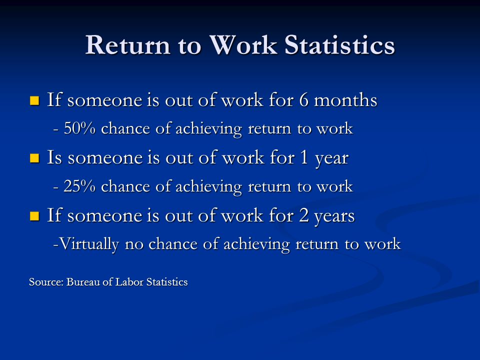 Return to Work Statistics If someone is out of work for 6 months If someone is out of work for 6 months - 50% chance of achieving return to work Is someone is out of work for 1 year Is someone is out of work for 1 year - 25% chance of achieving return to work If someone is out of work for 2 years If someone is out of work for 2 years -Virtually no chance of achieving return to work Source: Bureau of Labor Statistics