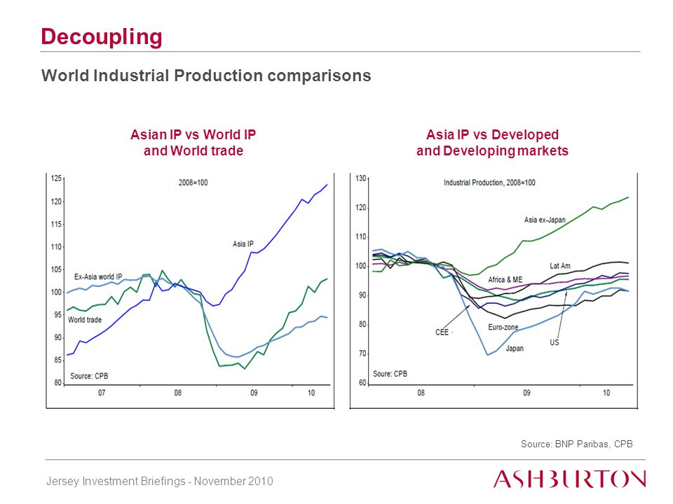 Jersey Investment Briefings - November 2010 Decoupling World Industrial Production comparisons Asia IP vs Developed and Developing markets Asian IP vs World IP and World trade Source: BNP Paribas, CPB