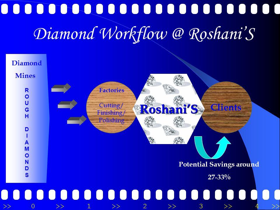 >>0 >>1 >> 2 >> 3 >> 4 >> Diamond Mines R O U G H D I A M O N D S Diamond Workflow @ Roshani'S Factories Cutting/ Finishing/ Polishing Clients Roshani'S Potential Savings around 27-33%