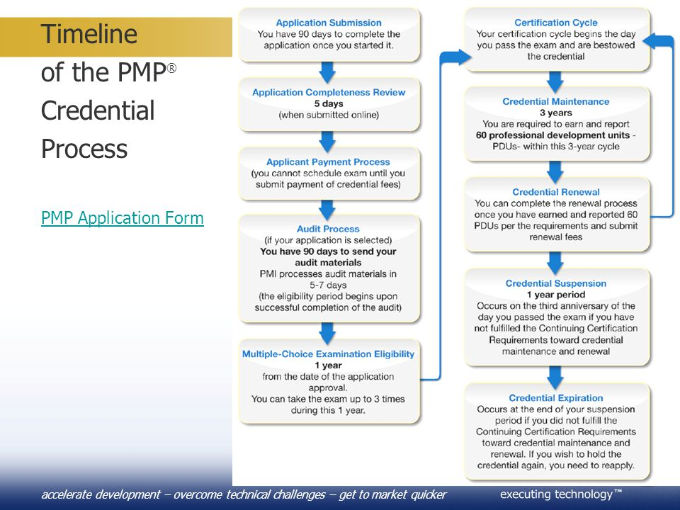 ™ accelerate development – overcome technical challenges – get to market quicker Timeline of the PMP ® Credential Process PMP Application Form PMP App