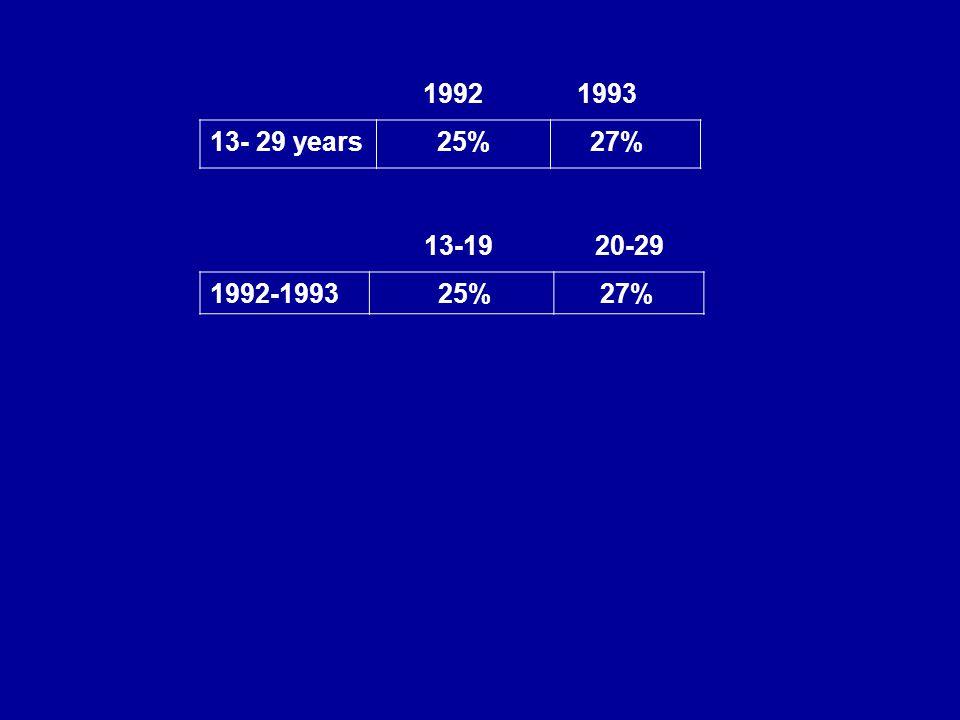1992 1993 13- 29 years 25% 27% 13-19 20-29 1992-1993 25% 27%