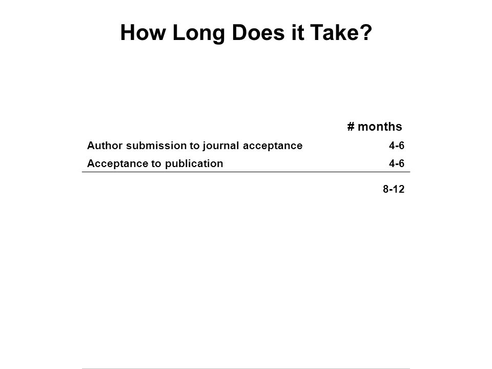 # months Author submission to journal acceptance4-6 Acceptance to publication4-6 8-12 Complete data analysis to journal submission6-12 Begin data analysis to complete data analysis3-8 24-37 How Long Does it Take