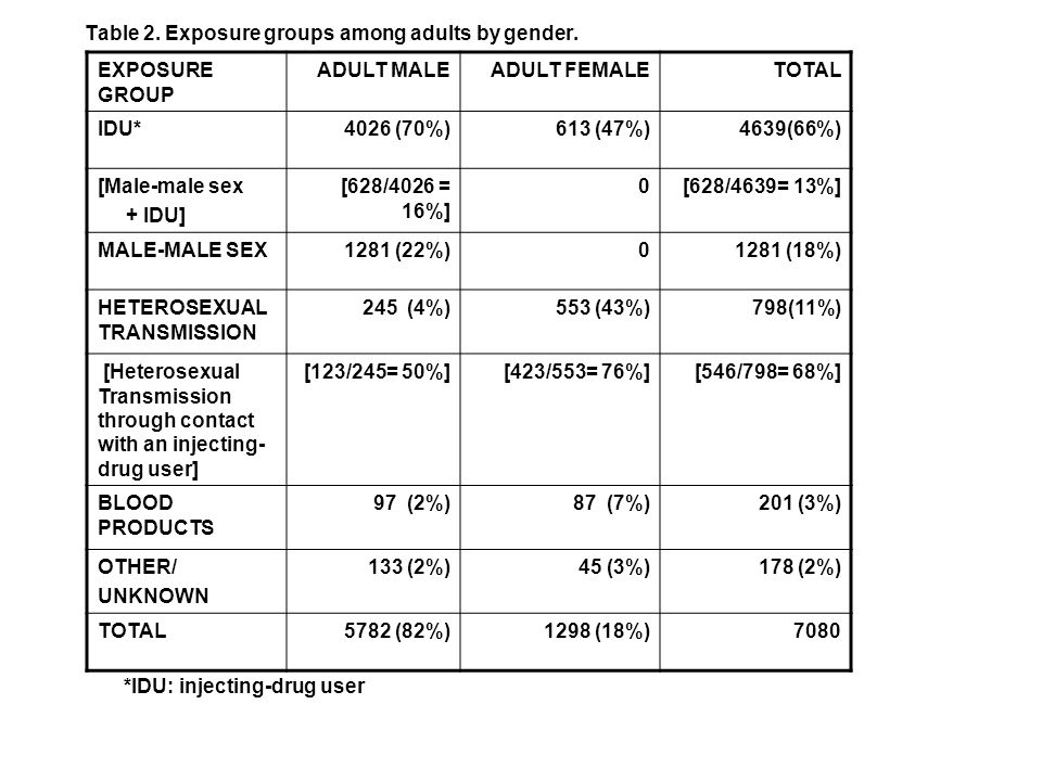 Table 2. Exposure groups among adults by gender.
