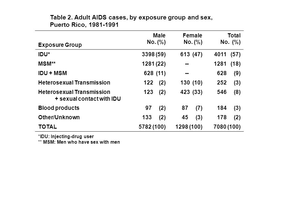 Table 2. Adult AIDS cases, by exposure group and sex, Puerto Rico, 1981-1991 MaleFemaleTotal Exposure Group No. (%) IDU*3398 (59)613 (47)4011 (57) MSM