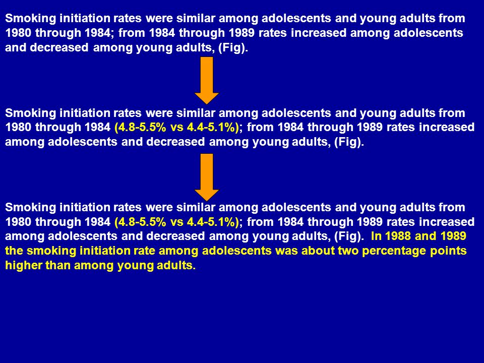 Smoking initiation rates were similar among adolescents and young adults from 1980 through 1984; from 1984 through 1989 rates increased among adolescents and decreased among young adults, (Fig).